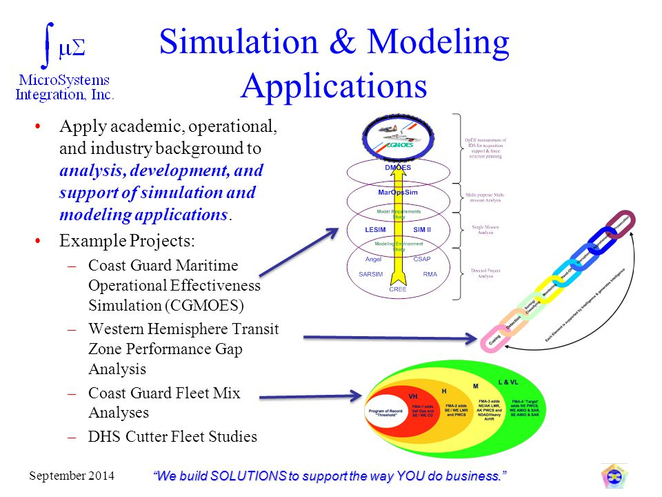 """Simulation & Modeling Applications """"We build SOLUTIONS to support the way YOU do business."""" September 2014 Apply academic, operational, and industry b"""