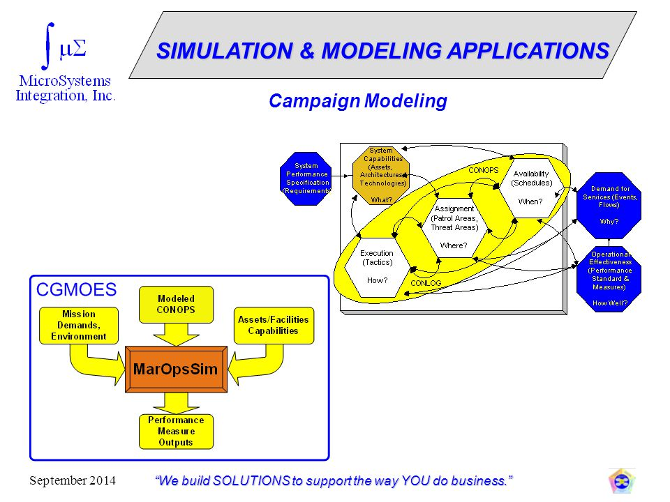 """""""We build SOLUTIONS to support the way YOU do business."""" September 2014 Campaign Modeling SIMULATION & MODELING APPLICATIONS"""