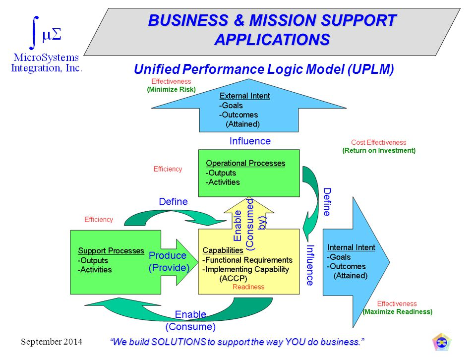 """""""We build SOLUTIONS to support the way YOU do business."""" September 2014 Unified Performance Logic Model (UPLM) BUSINESS & MISSION SUPPORT APPLICATIONS"""