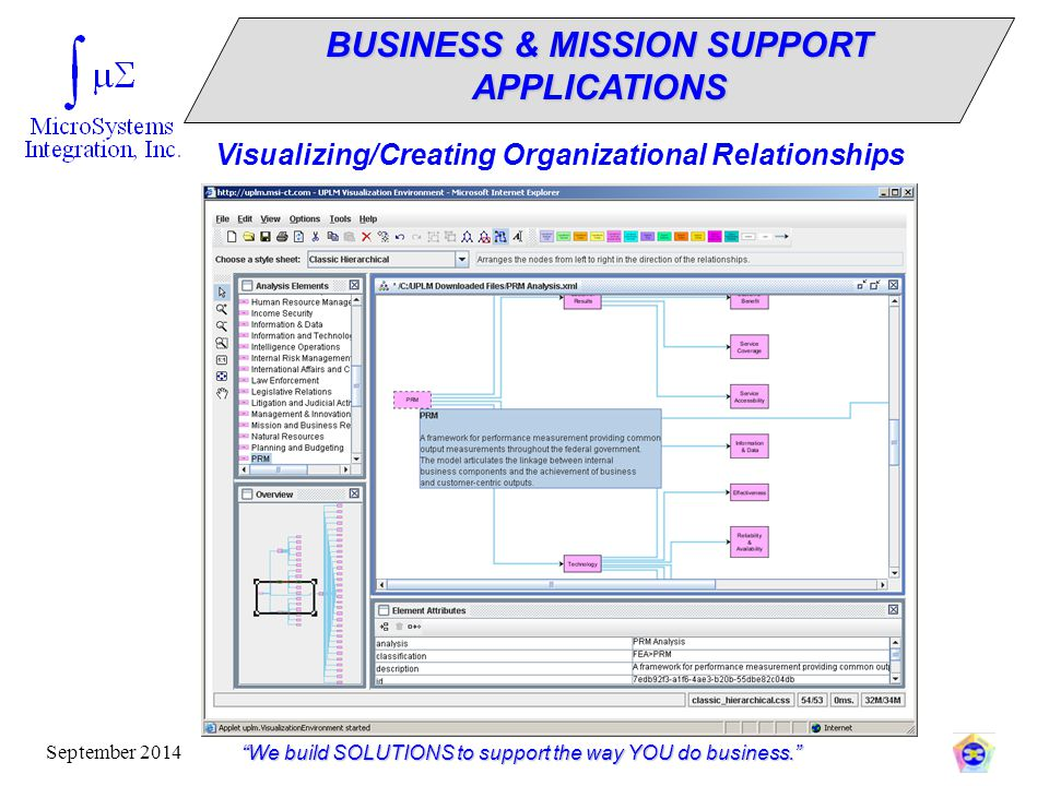 """""""We build SOLUTIONS to support the way YOU do business."""" September 2014 Visualizing/Creating Organizational Relationships BUSINESS & MISSION SUPPORT A"""