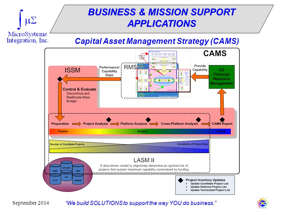 """""""We build SOLUTIONS to support the way YOU do business."""" September 2014 Capital Asset Management Strategy (CAMS) BUSINESS & MISSION SUPPORT APPLICATIO"""