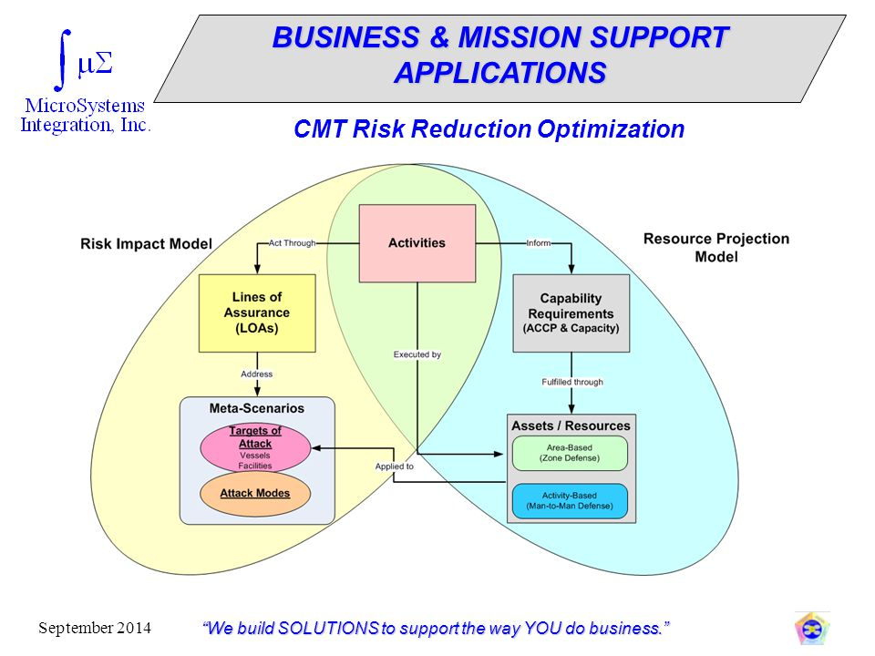 """""""We build SOLUTIONS to support the way YOU do business."""" September 2014 CMT Risk Reduction Optimization BUSINESS & MISSION SUPPORT APPLICATIONS"""