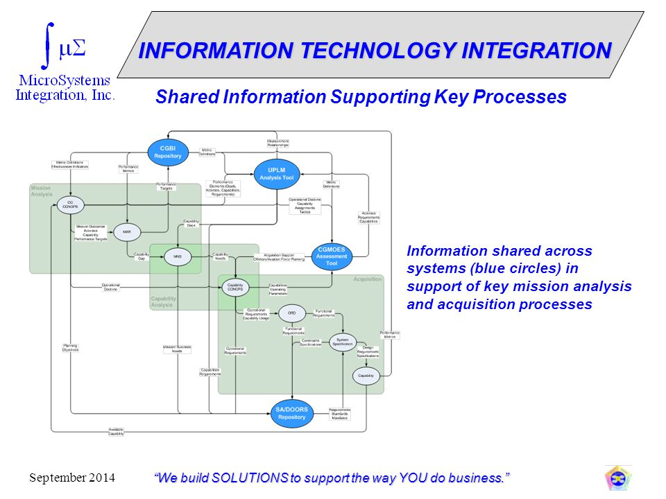"""""""We build SOLUTIONS to support the way YOU do business."""" September 2014 INFORMATION TECHNOLOGY INTEGRATION Shared Information Supporting Key Processes"""