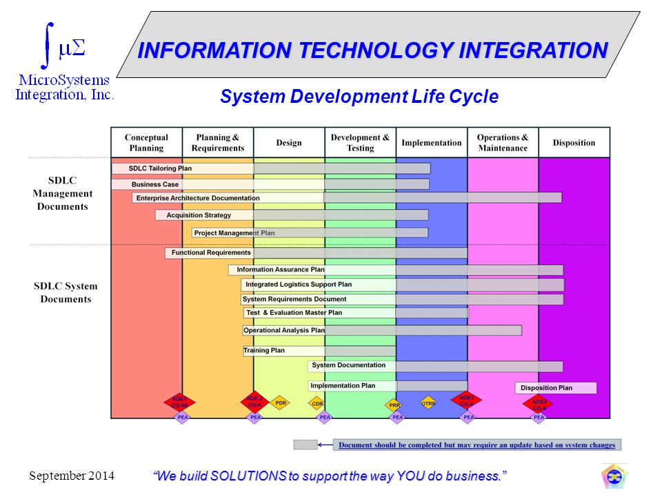 """""""We build SOLUTIONS to support the way YOU do business."""" September 2014 System Development Life Cycle INFORMATION TECHNOLOGY INTEGRATION"""