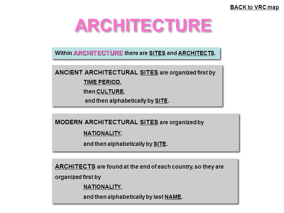 ARCHITECTURE ARCHITECTURE Within ARCHITECTURE there are SITES and ARCHITECTS.