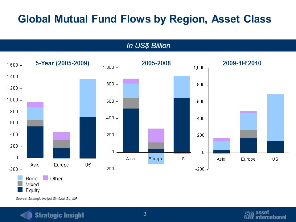 3 Global Mutual Fund Flows by Region, Asset Class In US$ Billion Bond Mixed Equity Other Source: Strategic Insight Simfund GL, MF 5-Year (2005-2009)2005-20082009-1H'2010