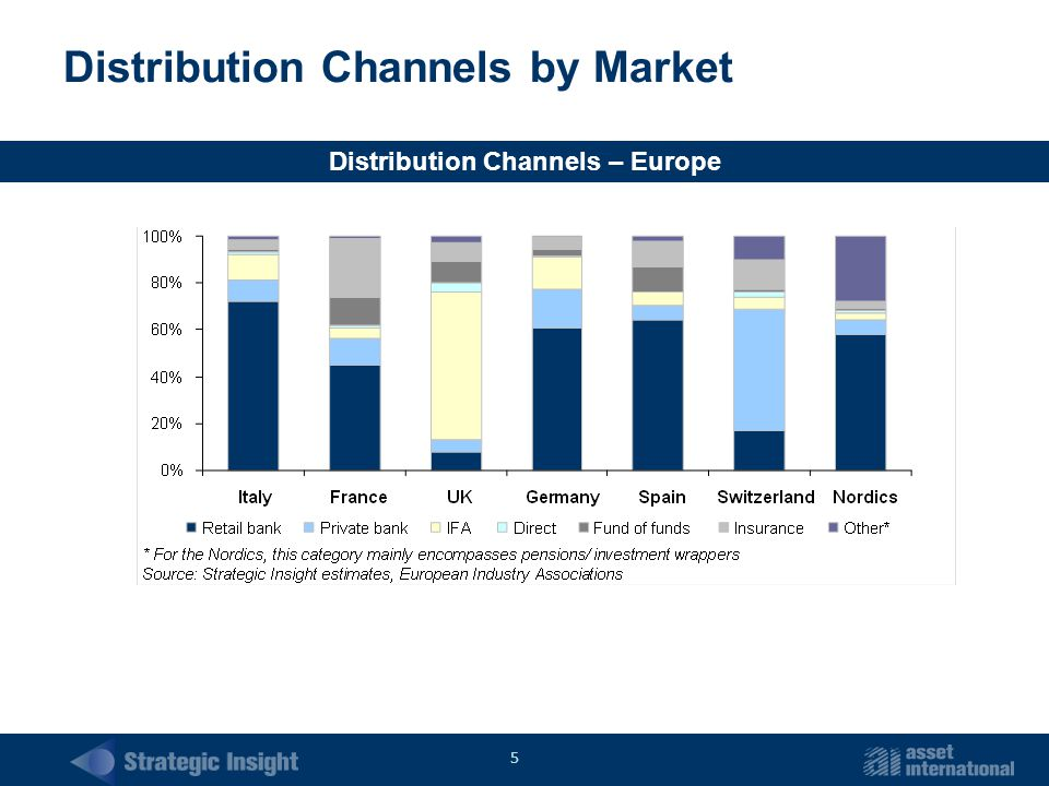 5 Distribution Channels by Market Distribution Channels – Europe