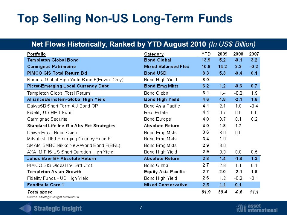 7 Top Selling Non-US Long-Term Funds Net Flows Historically, Ranked by YTD August 2010 (In US$ Billion) Source: Strategic Insight Simfund GL