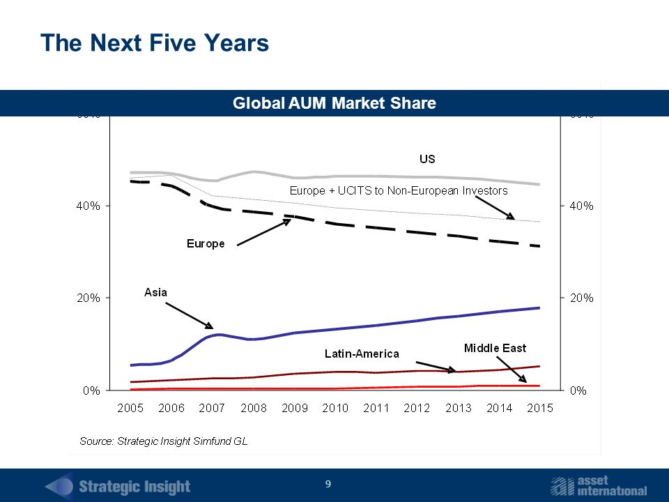 9 The Next Five Years Global AUM Market Share