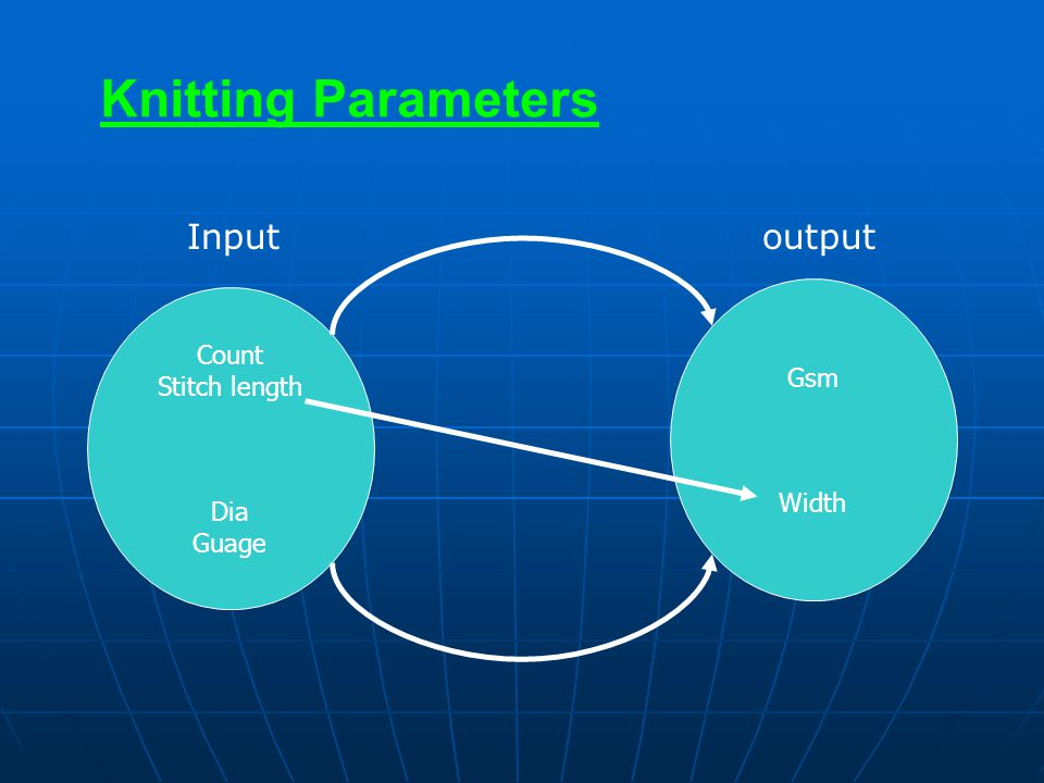 Knitting Parameters Count Stitch length Dia Guage Gsm Width Input output