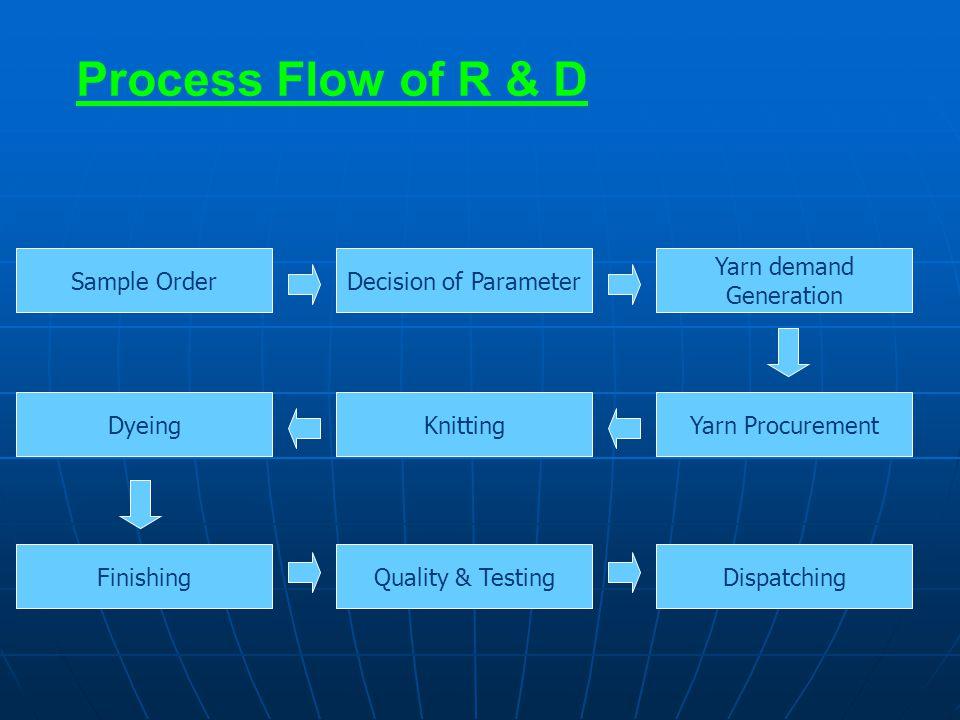 Process Flow of R & D Sample OrderDecision of Parameter Yarn demand Generation Yarn ProcurementKnittingDyeing FinishingQuality & TestingDispatching