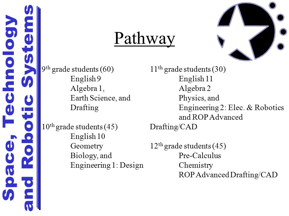9 th grade students (60) English 9 Algebra 1, Earth Science, and Drafting 10 th grade students (45) English 10 Geometry Biology, and Engineering 1: Design 11 th grade students (30) English 11 Algebra 2 Physics, and Engineering 2: Elec.