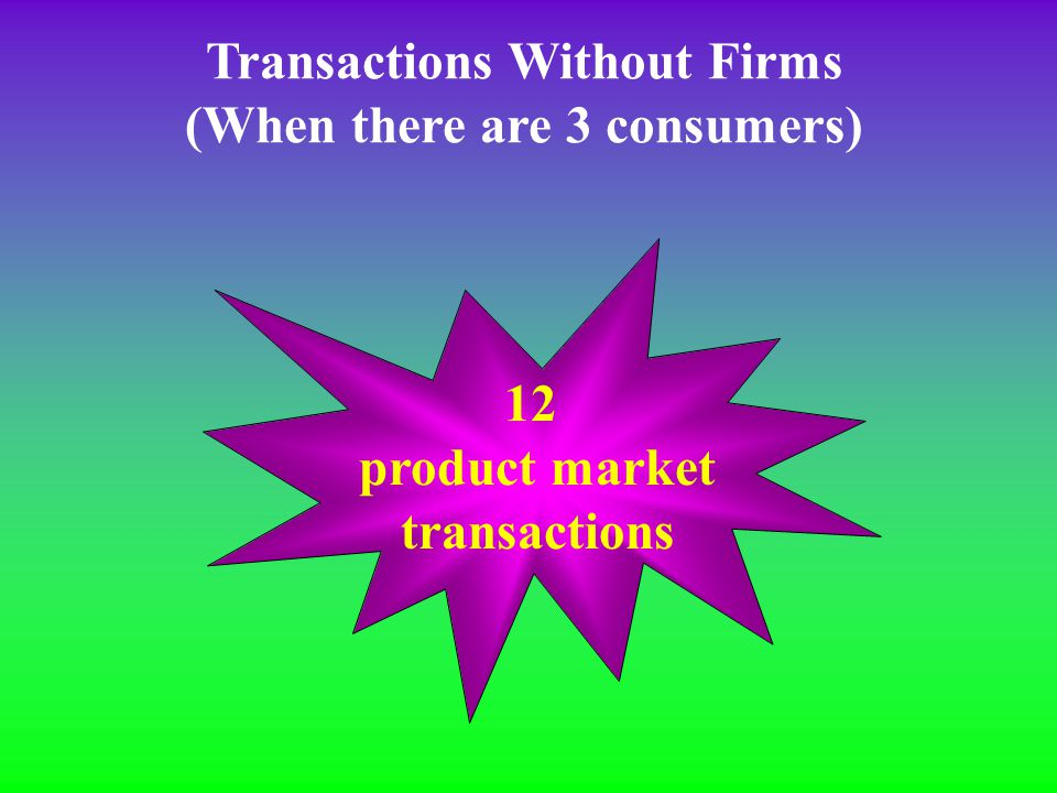 Transactions Without Firms (When there are 3 consumers) Cloth maker designer cutter sewer Consumer A Consumer B Consumer C