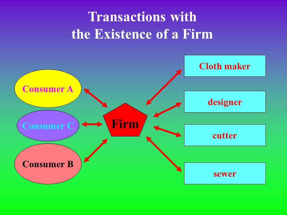 Transactions Without Firms (When there are 3 consumers) 12 product market transactions