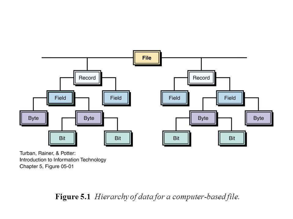 Figure 5.11 Table of relational database model