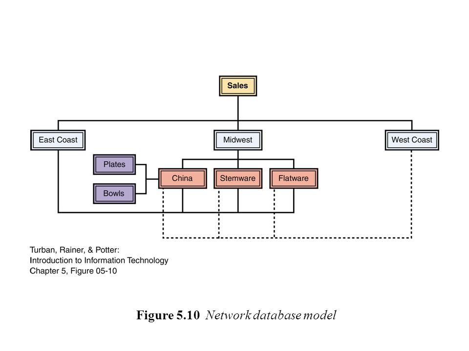 Figure 5.10 Network database model