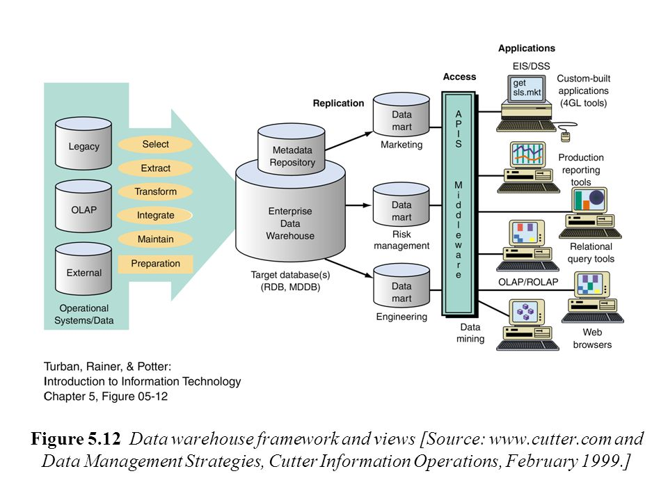 Figure 5.12 Data warehouse framework and views [Source: www.cutter.com and Data Management Strategies, Cutter Information Operations, February 1999.]