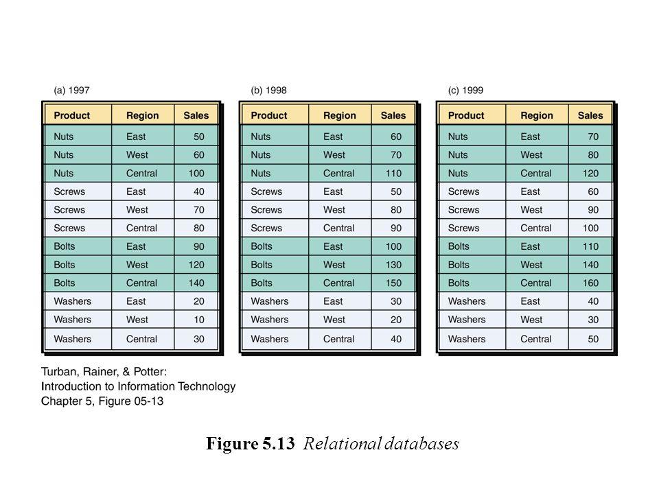 Figure 5.13 Relational databases