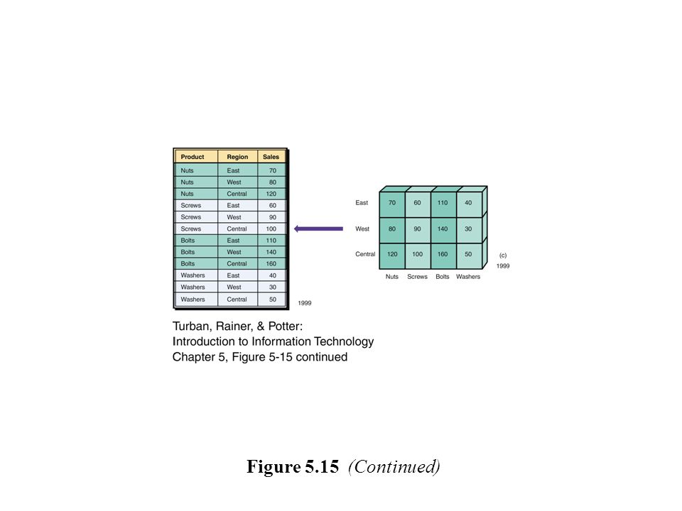Figure 5.15 (Continued)