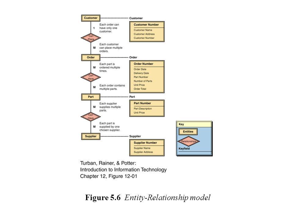 Figure 5.6 Entity-Relationship model