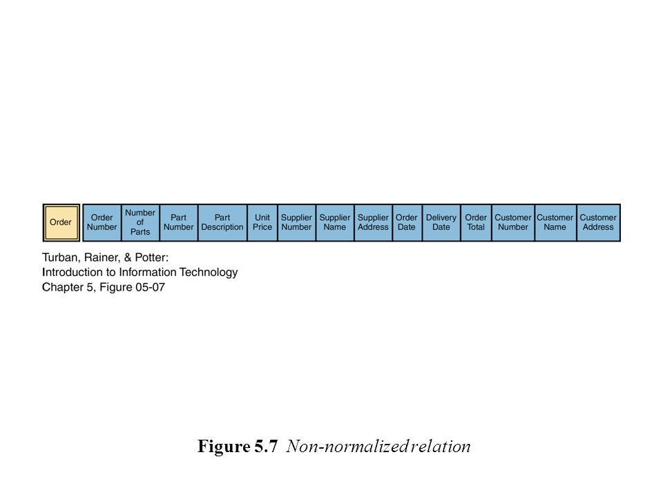 Figure 5.7 Non-normalized relation