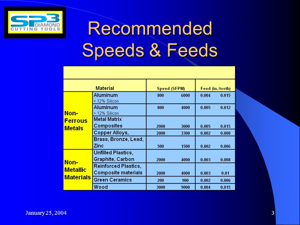 January 25, Recommended Speeds & Feeds