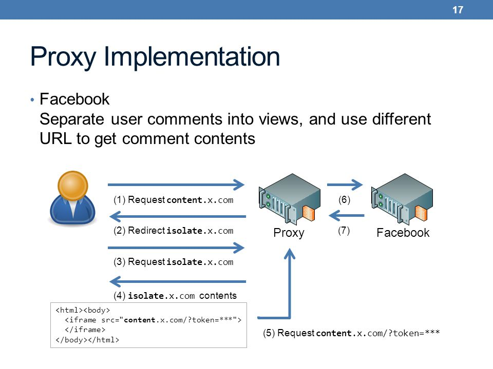 Proxy Implementation Facebook Separate user comments into views, and use different URL to get comment contents 17 FacebookProxy (1) Request content.x.com (2) Redirect isolate.x.com (3) Request isolate.x.com (4) isolate.x.com contents (5) Request content.x.com/ token=*** (6)(7)