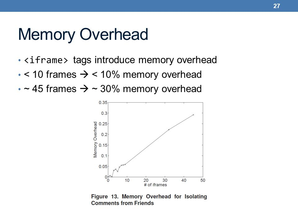 Memory Overhead tags introduce memory overhead < 10 frames  < 10% memory overhead ~ 45 frames  ~ 30% memory overhead 27
