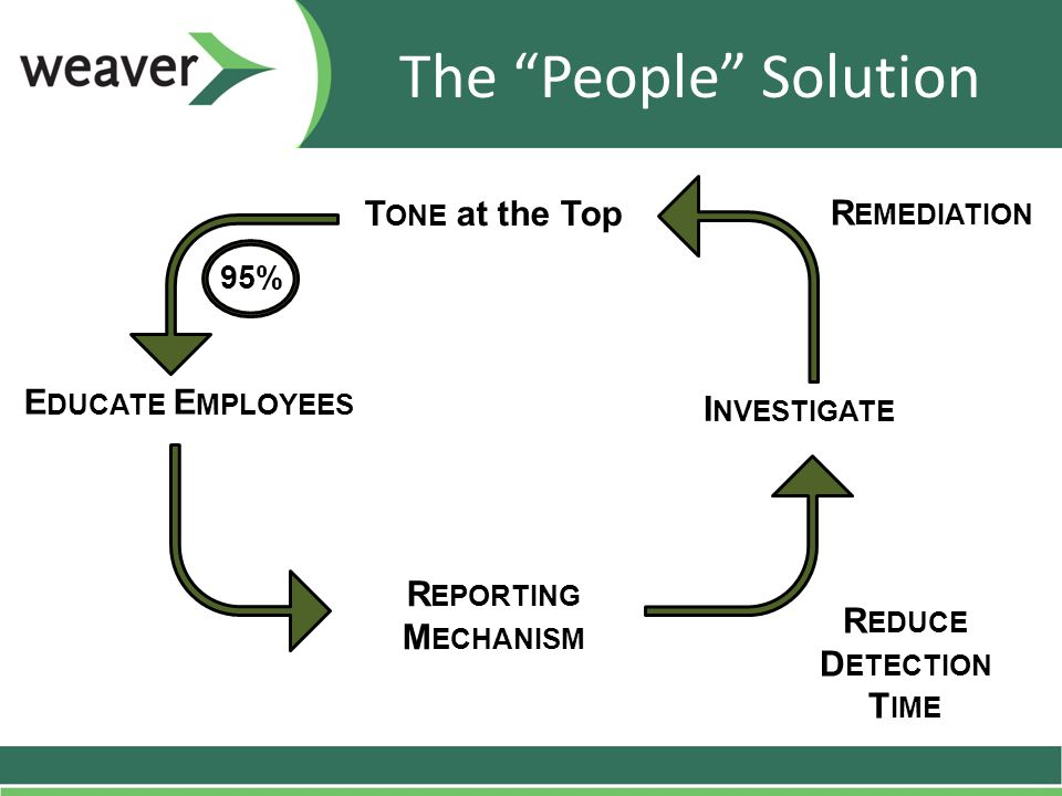 The People Solution R EMEDIATION 95% I NVESTIGATE E DUCATE E MPLOYEES R EPORTING M ECHANISM T ONE at the Top R EDUCE D ETECTION T IME