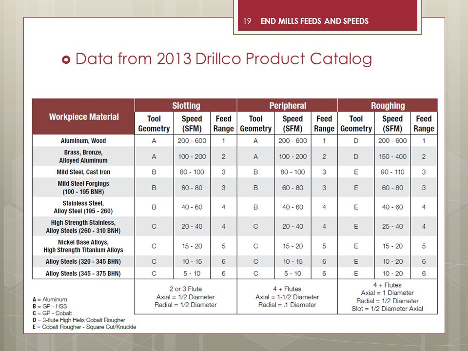 19  Data from 2013 Drillco Product Catalog END MILLS FEEDS AND SPEEDS