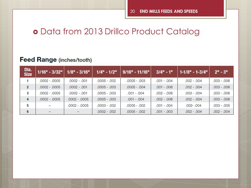 20  Data from 2013 Drillco Product Catalog END MILLS FEEDS AND SPEEDS