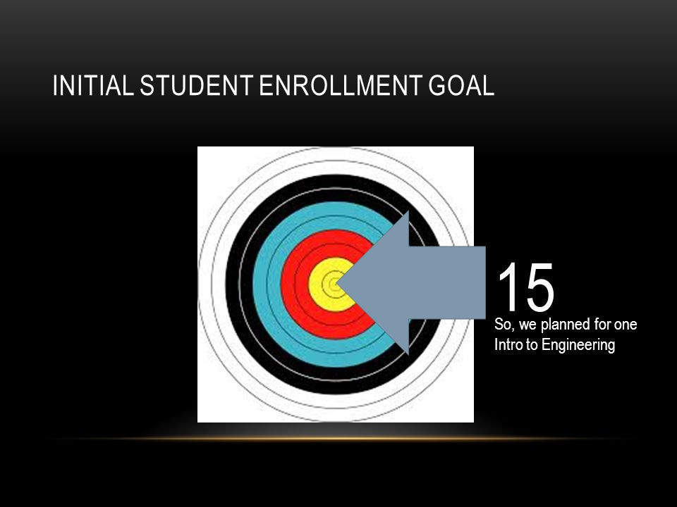 INITIAL STUDENT ENROLLMENT GOAL 15 So, we planned for one Intro to Engineering