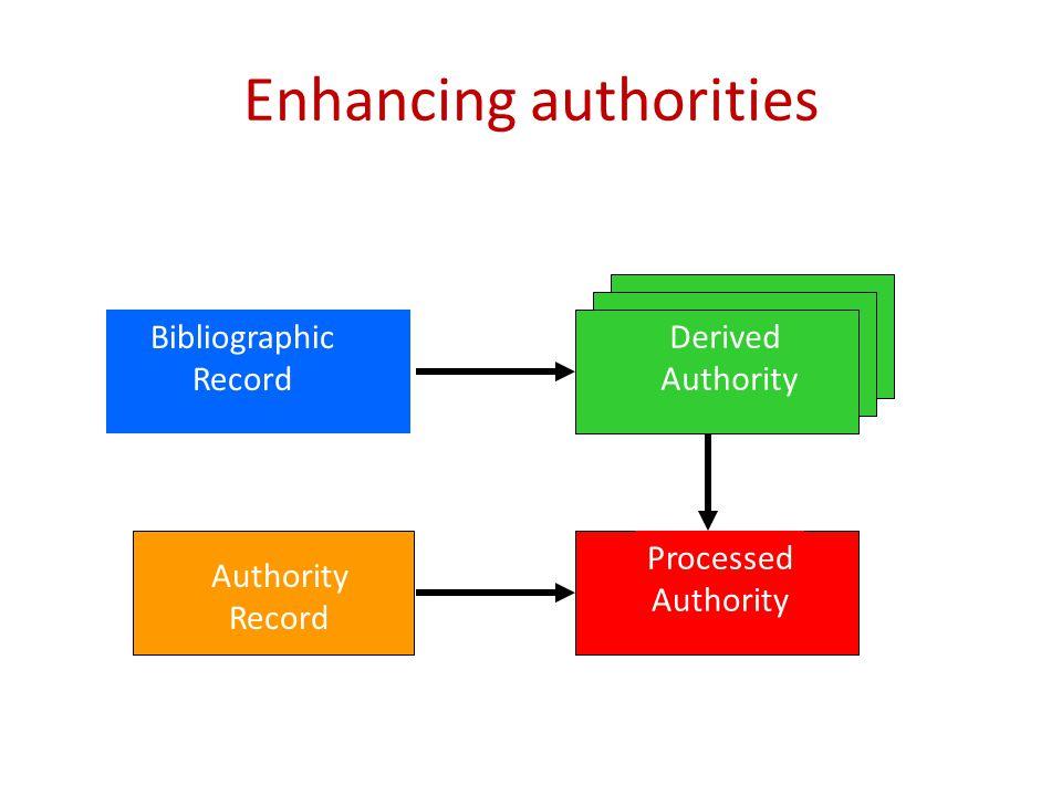 Enhancing authorities Bibliographic Record Derived Authority Record Processed Authority