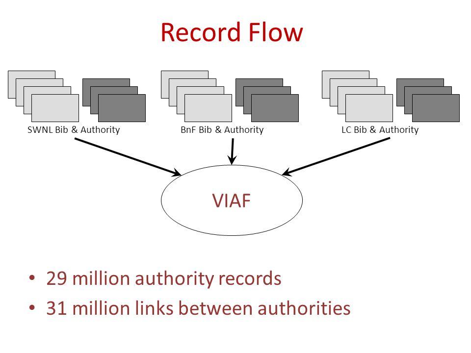 Record Flow SWNL Bib & Authority BnF Bib & AuthorityLC Bib & Authority VIAF 29 million authority records 31 million links between authorities