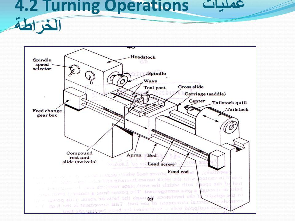 4.2 Turning Operations عمليات الخراطة