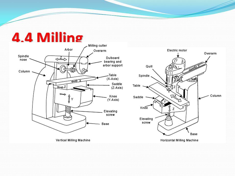 4.4 Milling