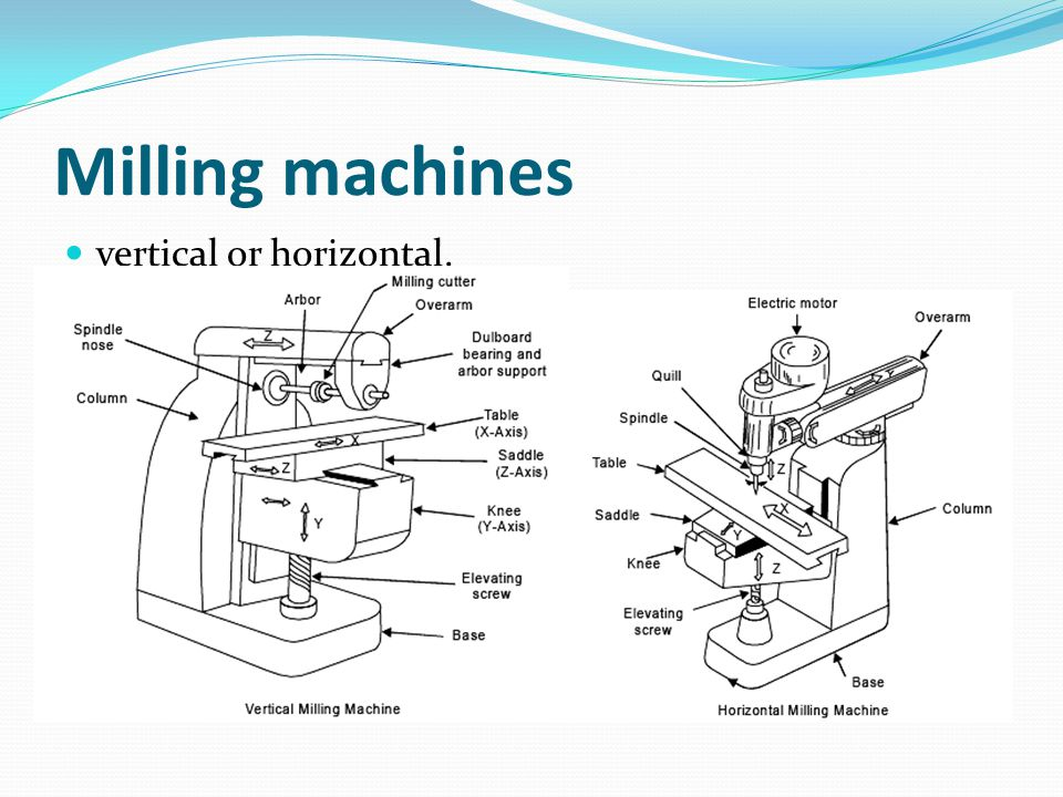 Milling machines vertical or horizontal.