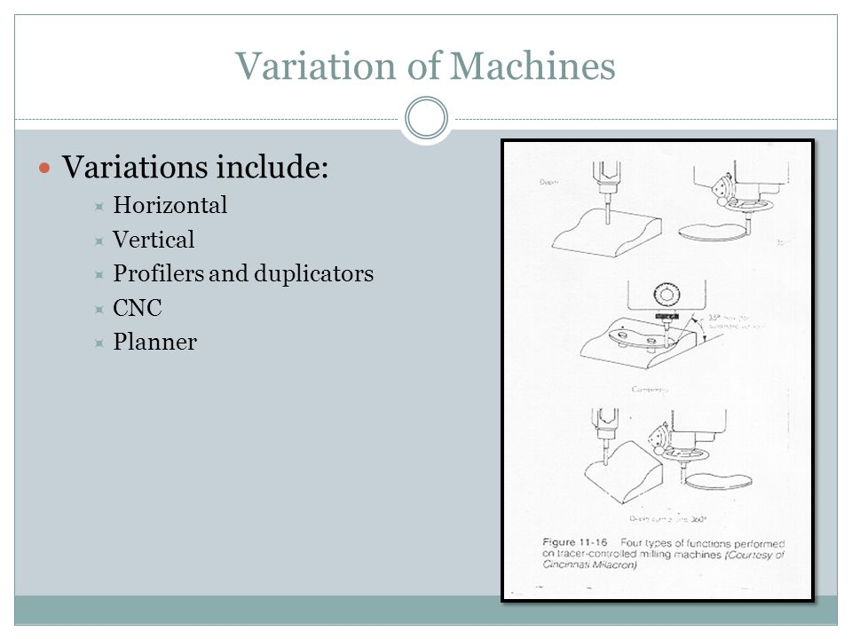Variation of Machines Variations include:  Horizontal  Vertical  Profilers and duplicators  CNC  Planner