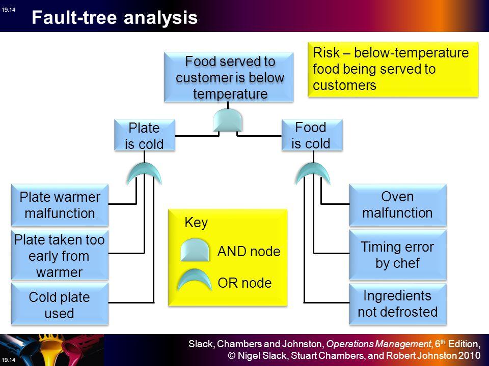 Slack, Chambers and Johnston, Operations Management, 6 th Edition, © Nigel Slack, Stuart Chambers, and Robert Johnston 2010 19.14 Fault-tree analysis