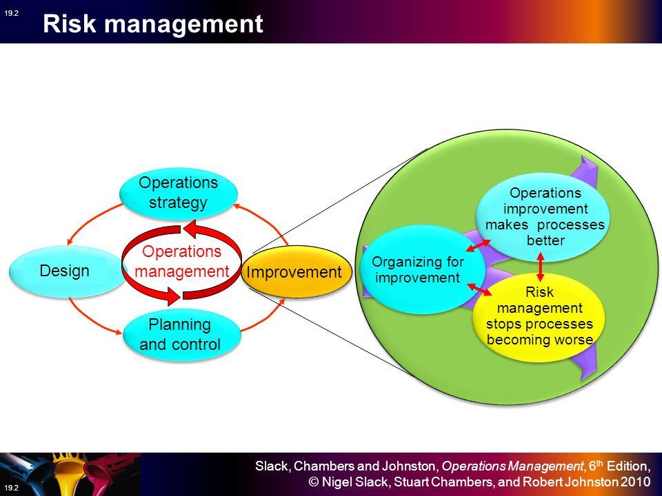 Slack, Chambers and Johnston, Operations Management, 6 th Edition, © Nigel Slack, Stuart Chambers, and Robert Johnston 2010 19.3 In Chapter 19 – Risk management – Slack et al.