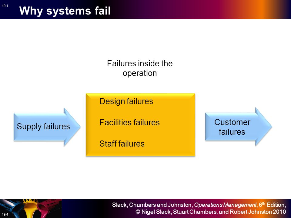 Slack, Chambers and Johnston, Operations Management, 6 th Edition, © Nigel Slack, Stuart Chambers, and Robert Johnston 2010 19.4 Why systems fail Desi