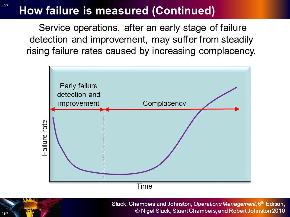 Slack, Chambers and Johnston, Operations Management, 6 th Edition, © Nigel Slack, Stuart Chambers, and Robert Johnston 2010 19.7 Time Failure rate Ser