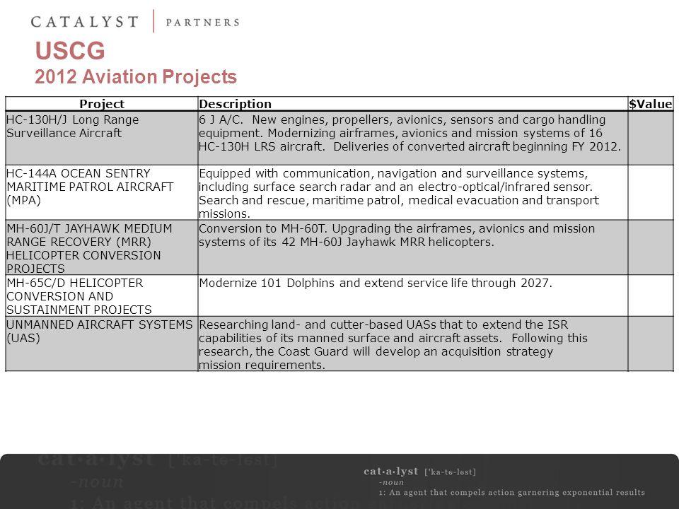 USCG 2012 Aviation Projects ProjectDescription$Value HC-130H/J Long Range Surveillance Aircraft 6 J A/C.