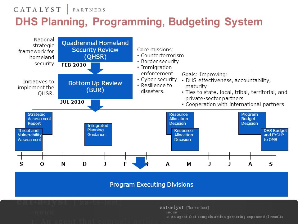 DHS Planning, Programming, Budgeting System Quadrennial Homeland Security Review (QHSR) Bottom Up Review (BUR) Initiatives to implement the QHSR. Nati
