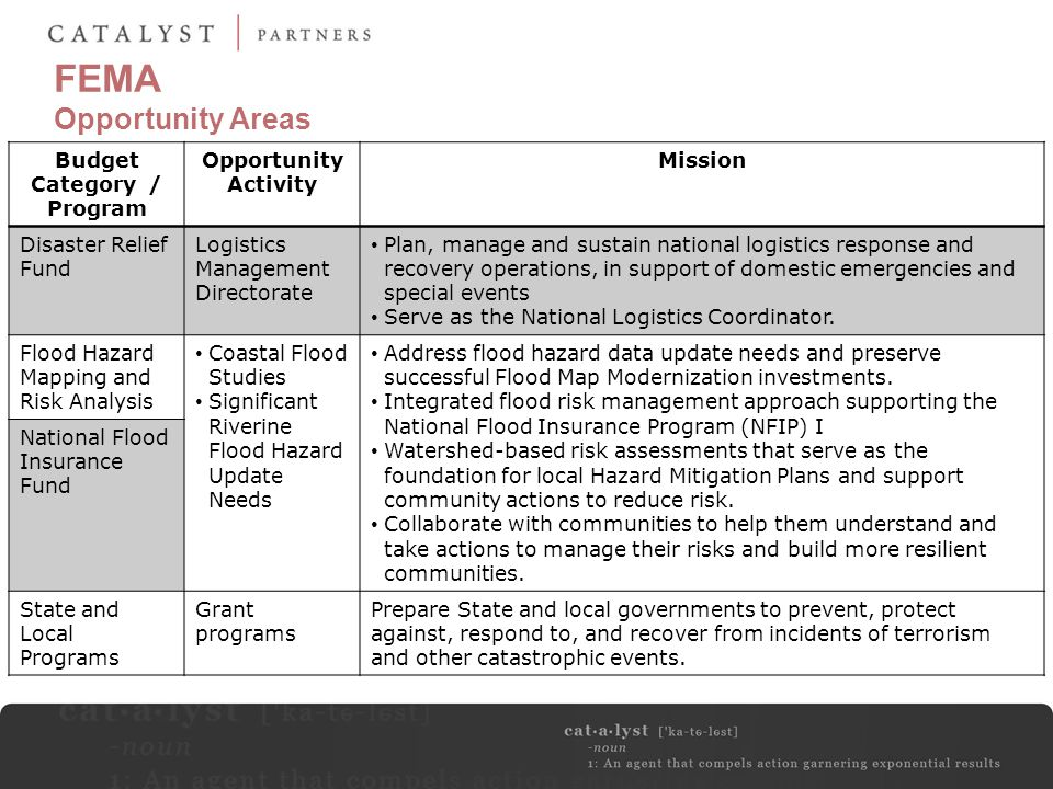 FEMA Opportunity Areas Budget Category / Program Opportunity Activity Mission Disaster Relief Fund Logistics Management Directorate Plan, manage and s