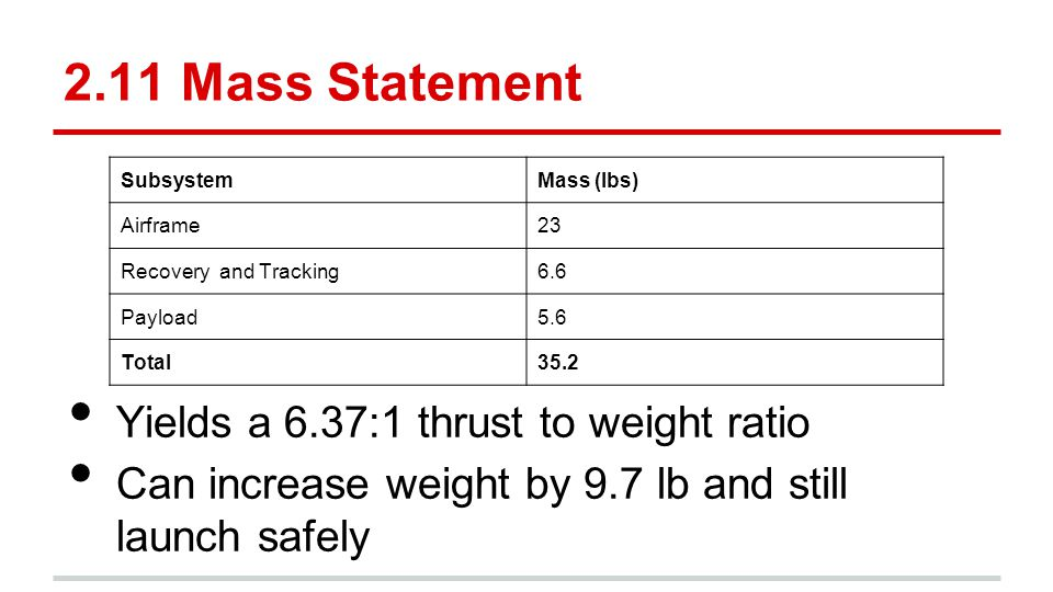 2.11 Mass Statement Yields a 6.37:1 thrust to weight ratio Can increase weight by 9.7 lb and still launch safely SubsystemMass (lbs) Airframe23 Recove