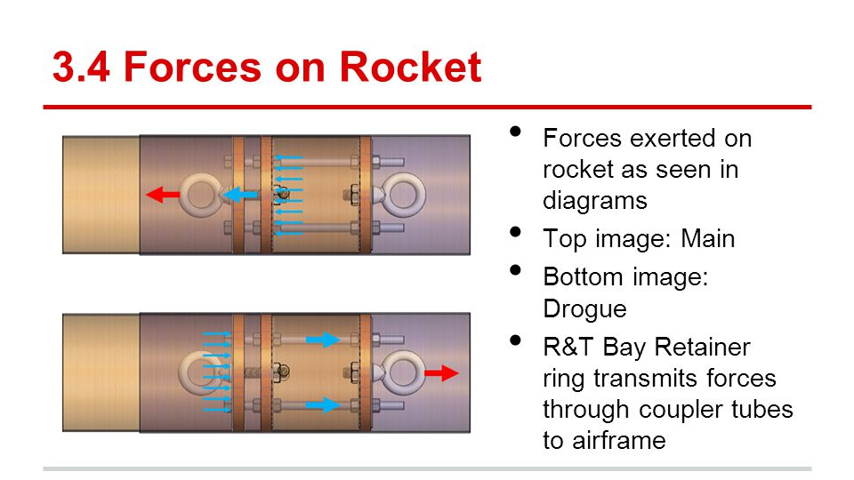 3.4 Forces on Rocket Forces exerted on rocket as seen in diagrams Top image: Main Bottom image: Drogue R&T Bay Retainer ring transmits forces through