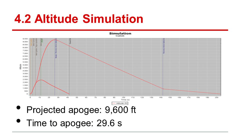 4.2 Altitude Simulation Projected apogee: 9,600 ft Time to apogee: 29.6 s