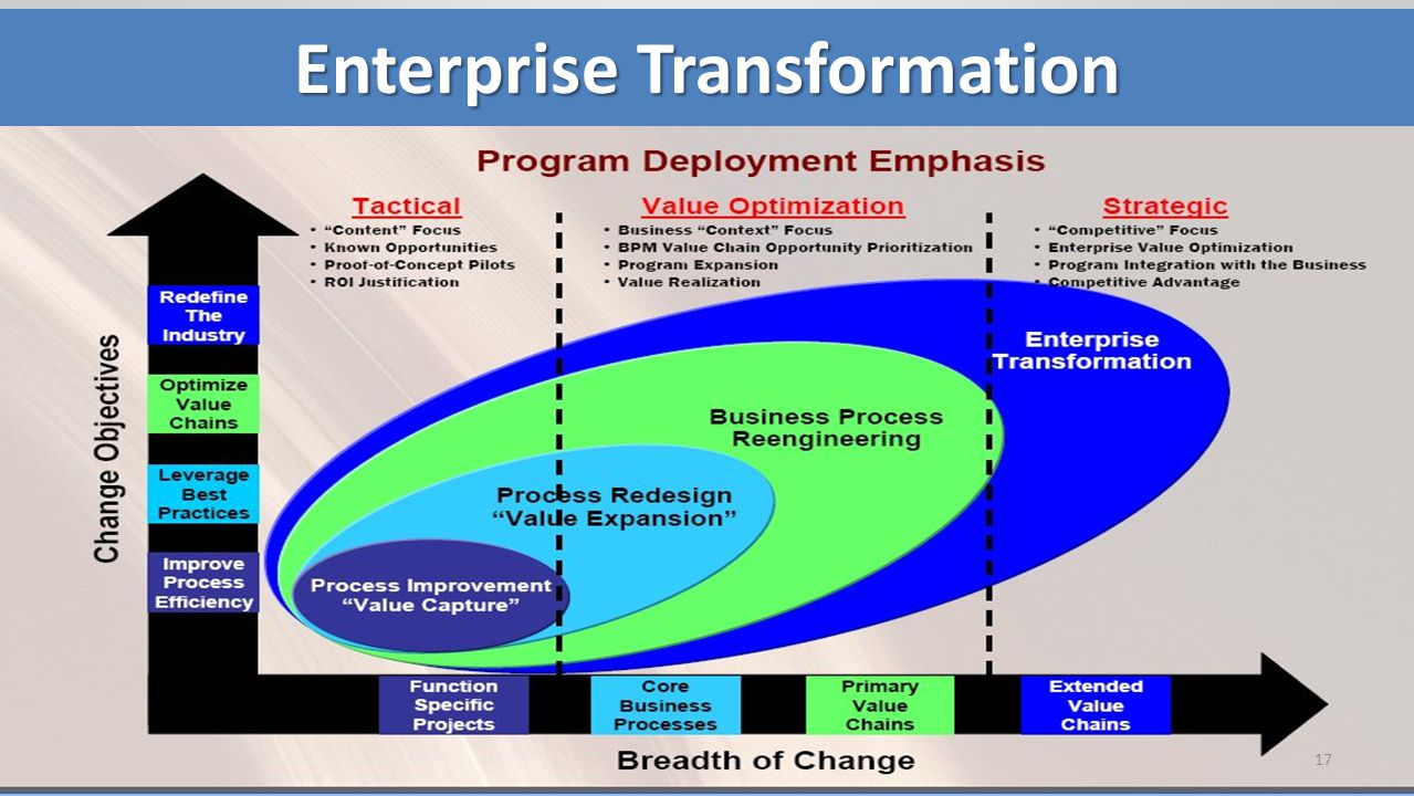 17 Enterprise Transformation