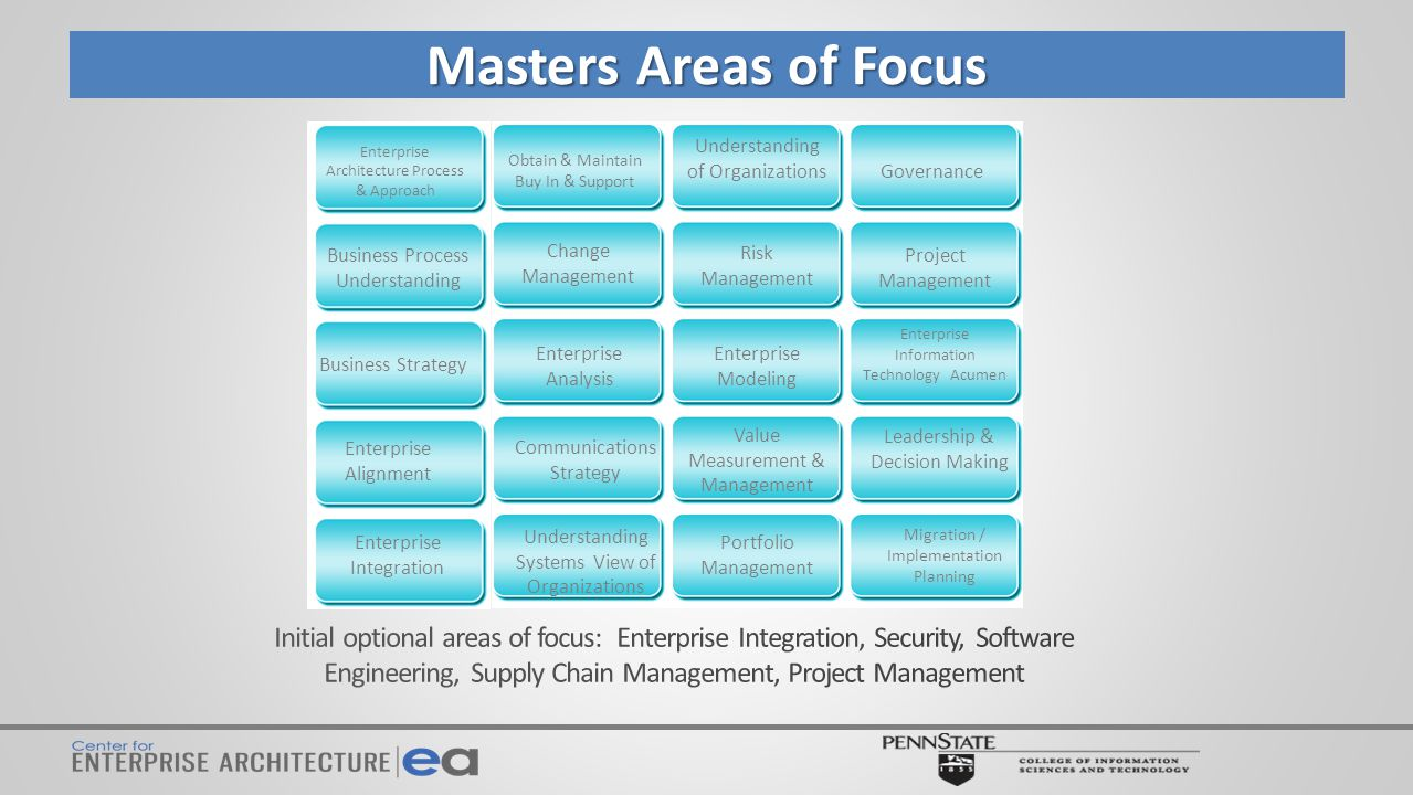Masters Areas of Focus Governance Project Management Change Management Leadership & Decision Making Understanding of Organizations Communications Strategy Value Measurement & Management Risk Management Obtain & Maintain Buy In & Support Migration / Implementation Planning Portfolio Management Enterprise Analysis Enterprise Modeling Enterprise Information Technology Acumen Enterprise Alignment Enterprise Architecture Process & Approach Business Strategy Business Process Understanding Understanding Systems View of Organizations Enterprise Integration
